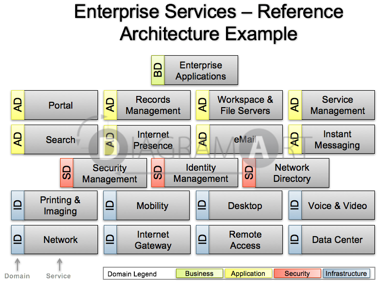 Reference Architecture Example: Reference Architecture Example