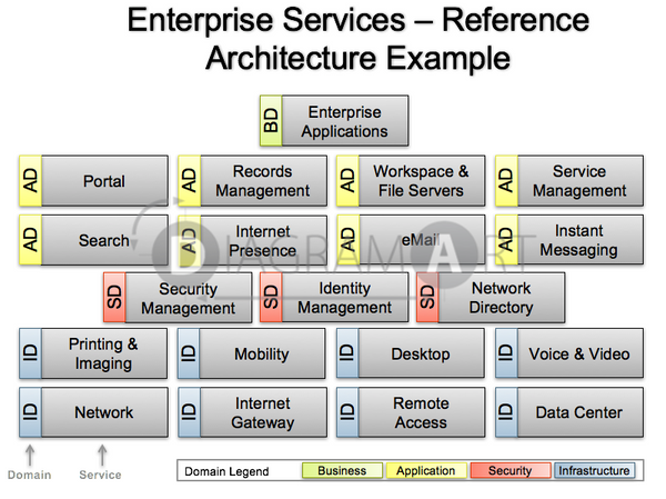 Enterprise Services – Reference Architecture Example , Royalty Free Diagram - DIAGRAMART AUTHOR, DiagramArt