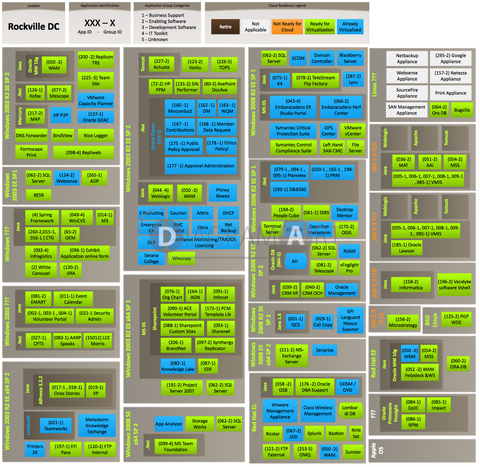 Cloud Readiness - Workload Map 6 , Premium Diagram - DIAGRAMART AUTHOR, DiagramArt