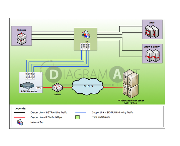 Architecture Diagram For Location Based Service Implementation , Royalty Free Diagram - DIAGRAMART AUTHOR, DiagramArt