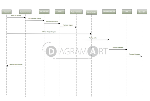 Mobile Number Portability Process , Royalty Free Diagram - DIAGRAMART AUTHOR, DiagramArt