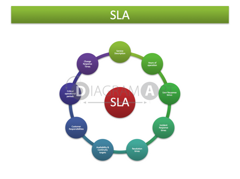 SLA - Service Level Agreement [Block Diagram] , Royalty Free Diagram - DIAGRAMART AUTHOR, DiagramArt
