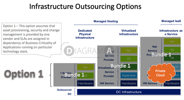 Infrastructure Outsourcing Options - Option 1 , Royalty Free Diagram - DIAGRAMART AUTHOR, DiagramArt