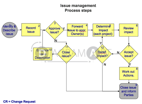 Issue Management Process Steps , Royalty Free Diagram - DIAGRAMART AUTHOR, DiagramArt