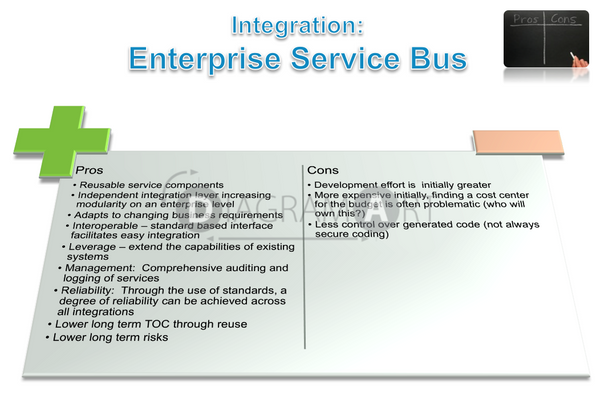 Enterprise Service Bus Integration - Cons and Pros , Open Diagram - DIAGRAMART AUTHOR, DiagramArt