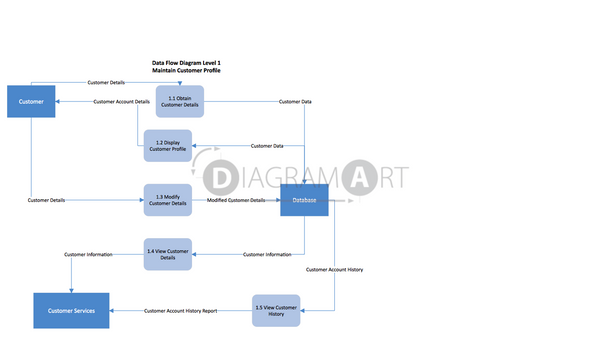 Customer Profile [Data Flow Diagram] , Open Diagram - DIAGRAMART AUTHOR, DiagramArt