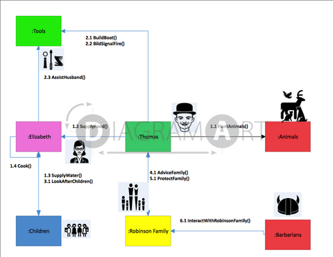 Survival [Communication Diagram Diagram] , Royalty Free Diagram - DIAGRAMART AUTHOR, DiagramArt