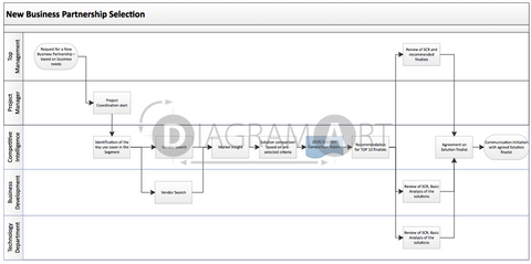 New Business Partnership Selection , Open Diagram - DIAGRAMART AUTHOR, DiagramArt