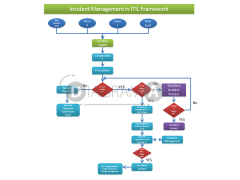 Incident Management  [Block Diagram] , Royalty Free Diagram - DIAGRAMART AUTHOR, DiagramArt