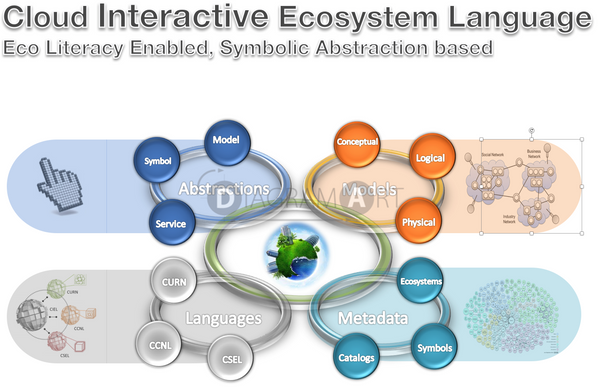 CIEL - Cloud Interactive Ecosystem Language , Free Sketch - DIAGRAMART AUTHOR, DiagramArt