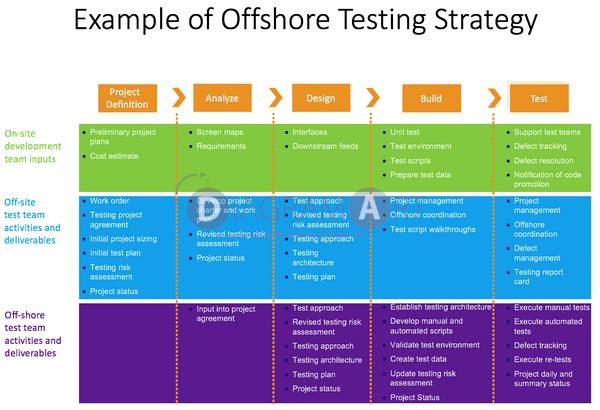 Example of Offshore Testing Strategy , Royalty Free Diagram - DIAGRAMART AUTHOR, DiagramArt