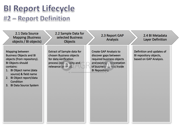 BI Report Lifecycle  - Phases - Report Definition , Royalty Free Diagram - DIAGRAMART AUTHOR, DiagramArt