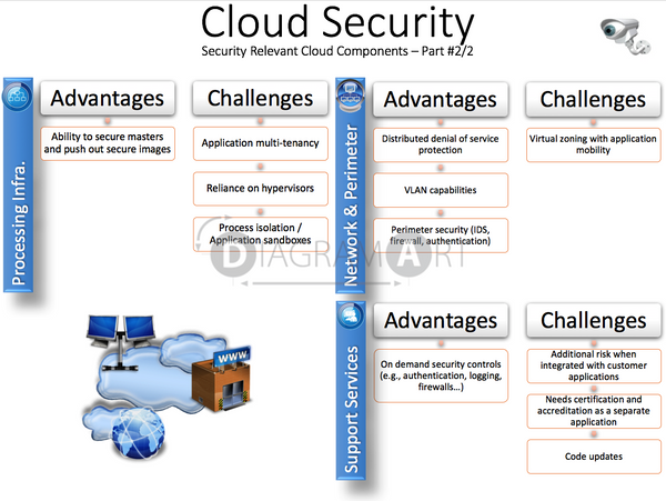 Cloud Security - Security Relevant Cloud Components 2 , Open Diagram - DIAGRAMART AUTHOR, DiagramArt