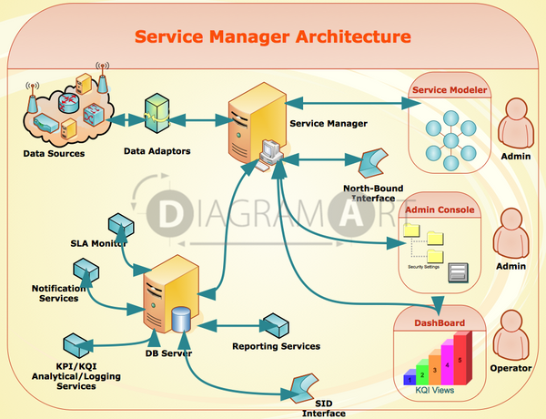 Service Manager Application Architecture , Royalty Free Diagram - DIAGRAMART AUTHOR, DiagramArt