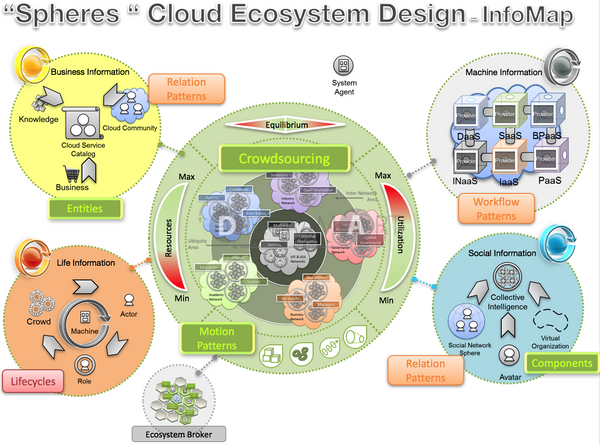 Cloud Ecosystem Design – InfoMap , Royalty Free Diagram - DIAGRAMART AUTHOR, DiagramArt
