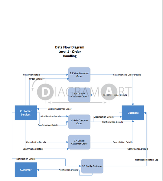Customer Service [Data Flow Diagram] , Open Diagram - DIAGRAMART AUTHOR, DiagramArt