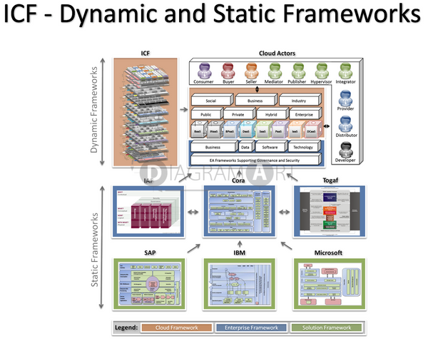 ICF - Dynamic and Static Frameworks , Royalty Free Diagram - DIAGRAMART AUTHOR, DiagramArt