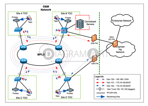 MPLS Ring Network , Royalty Free Diagram - DIAGRAMART AUTHOR, DiagramArt
