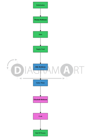 Survival [Interaction Overview Diagram] , Open Diagram - DIAGRAMART AUTHOR, DiagramArt