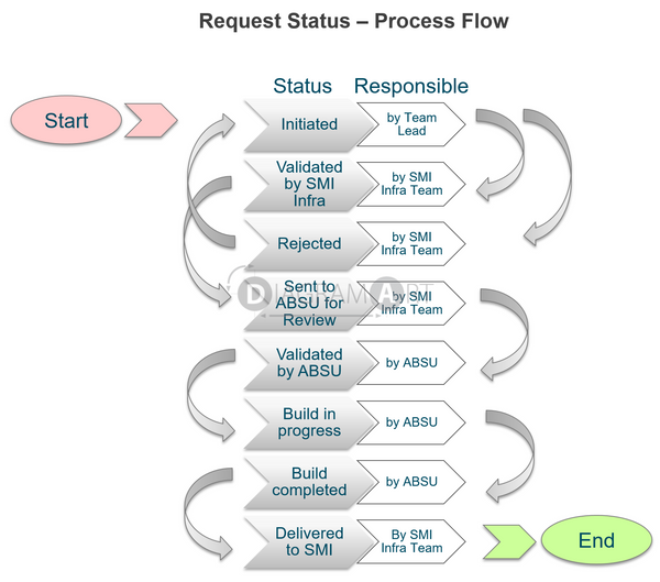 Request Status - Process Flow , Royalty Free Diagram - DIAGRAMART AUTHOR, DiagramArt
