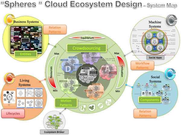 Cloud Ecosystem Design – System Map , Royalty Free Diagram - DIAGRAMART AUTHOR, DiagramArt