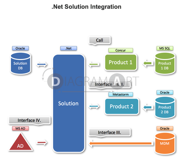 Net Solution Integration Concept , Royalty Free Diagram - DIAGRAMART AUTHOR, DiagramArt