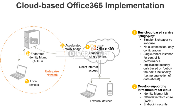 Cloud-based Office365 Implementation , Royalty Free Diagram - DIAGRAMART AUTHOR, DiagramArt