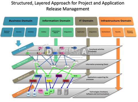 Structured, Layered Approach for Project and Application Release Management , Royalty Free Diagram - DIAGRAMART AUTHOR, DiagramArt