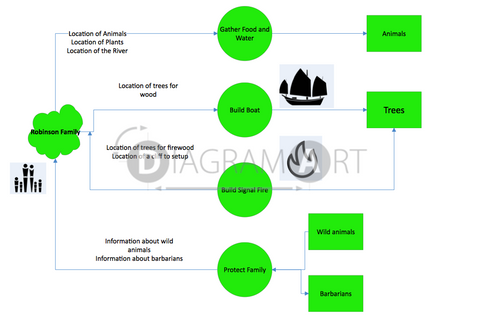 Survival [Data Flow Diagram] , Royalty Free Diagram - DIAGRAMART AUTHOR, DiagramArt