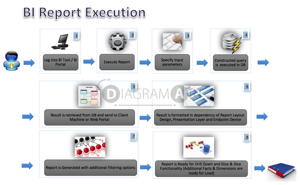 BI Report Lifecycle  - Report Execution , Open Diagram - DIAGRAMART AUTHOR, DiagramArt