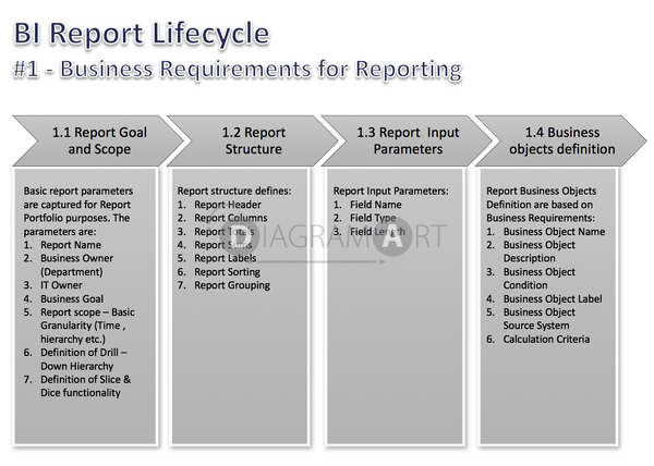 BI Report Lifecycle  - Phases - Business Requirements for Reporting , Open Diagram - DIAGRAMART AUTHOR, DiagramArt