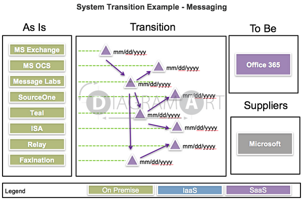 Example of System Transition - Messaging , Royalty Free Diagram - DIAGRAMART AUTHOR, DiagramArt