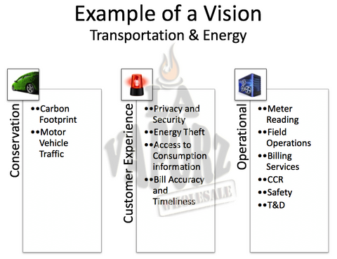 Example of a Vision - Transportation and Energy , Royalty Free Diagram - DIAGRAMART AUTHOR, DiagramArt