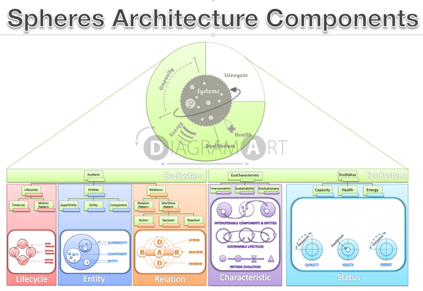spheres.io architecture - component tree , Free Sketch - DIAGRAMART AUTHOR, DiagramArt