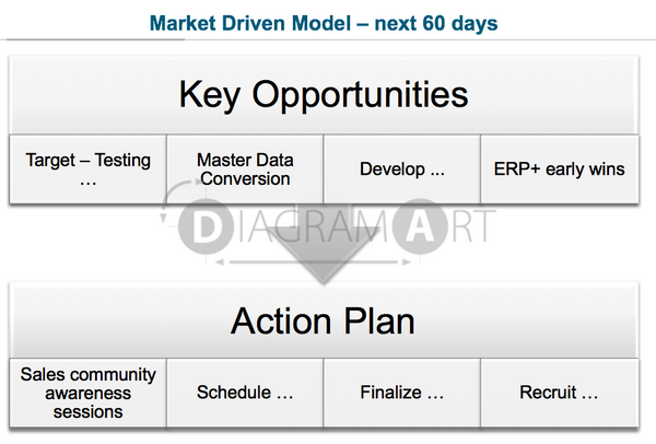 Market Driven Model Opportunities and Actions , Royalty Free Diagram - DIAGRAMART AUTHOR, DiagramArt