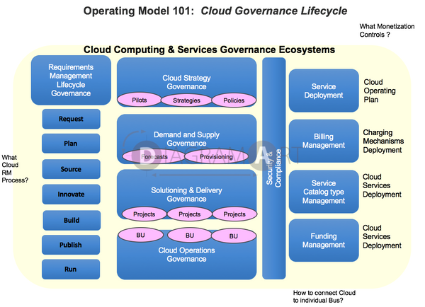 Cloud Operating Model 101 - Cloud Governance Lifecycle , Royalty Free Diagram - DIAGRAMART AUTHOR, DiagramArt