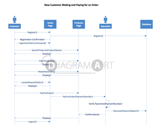 Customer Order [Sequence Diagram] , Open Diagram - DIAGRAMART AUTHOR, DiagramArt