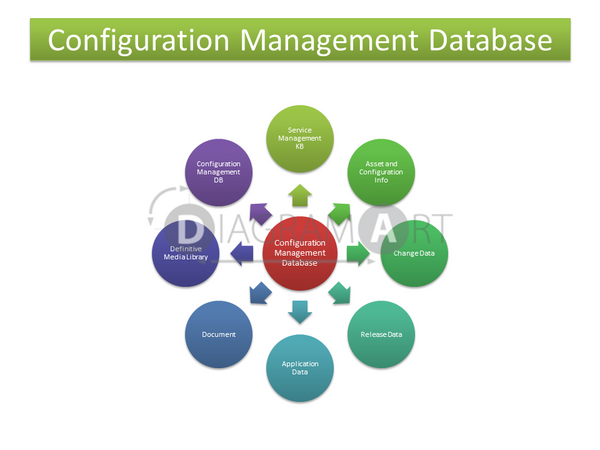 CMDB - Configuration Management Database [Block Diagram] , Royalty Free Diagram - DIAGRAMART AUTHOR, DiagramArt
