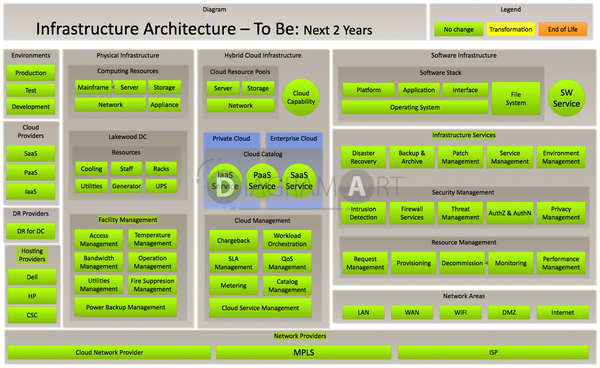 Infrastructure Architecture - Reference Framework for To Be - Next 2 years , Royalty Free Diagram - DIAGRAMART AUTHOR, DiagramArt
