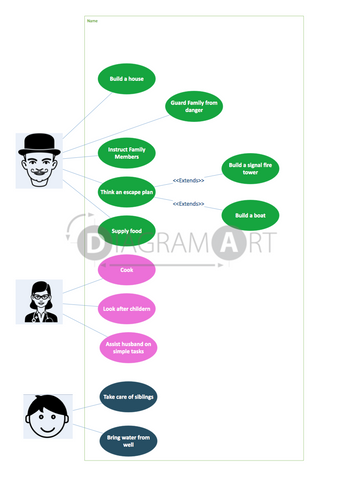 Survival [Use Case Diagram] , Royalty Free Diagram - DIAGRAMART AUTHOR, DiagramArt