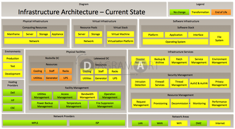 Infrastructure Architecture - Reference Framework - Current State , Royalty Free Diagram - DIAGRAMART AUTHOR, DiagramArt