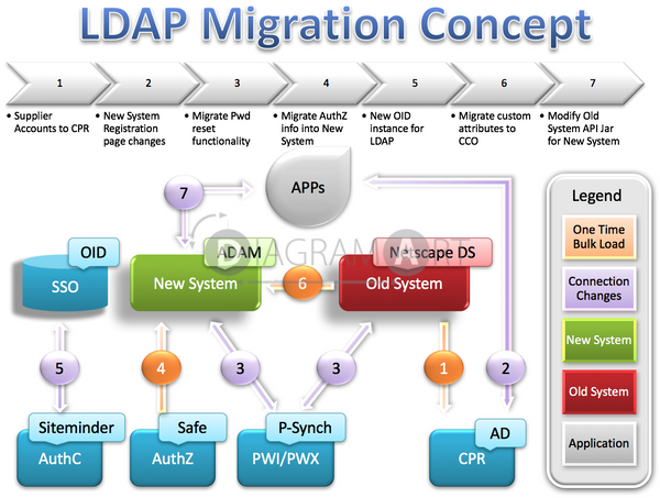 LDAP Migration Concept , Open Diagram - DIAGRAMART AUTHOR, DiagramArt