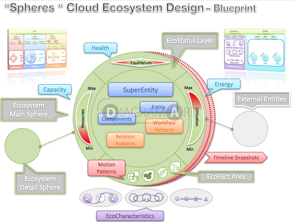 Cloud Ecosystem Design – Blueprint , Royalty Free Diagram - DIAGRAMART AUTHOR, DiagramArt