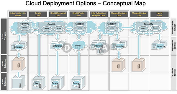 Cloud Deployment Options - Conceptual Map , Royalty Free Diagram - DIAGRAMART AUTHOR, DiagramArt