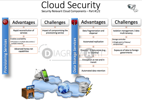 Cloud Security - Security Relevant Cloud Components 1 , Open Diagram - DIAGRAMART AUTHOR, DiagramArt