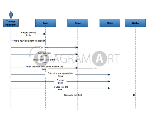 All diagrams and sketches tagged royalty free diagram page 2 survival sequence diagram royalty free diagram diagramart author diagramart ccuart Gallery