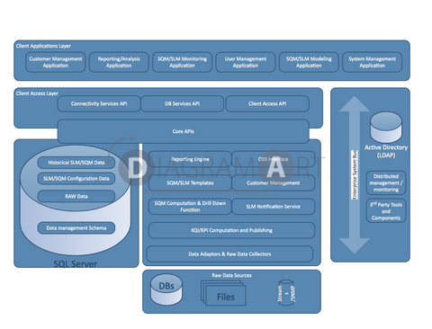 Functional Architecture For Application , Royalty Free Diagram - DIAGRAMART AUTHOR, DiagramArt