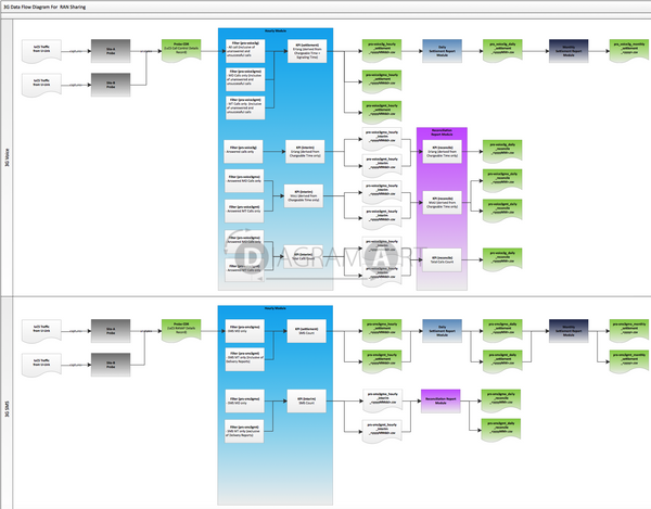 RAN Sharing 3G Data Flow Diagram , Royalty Free Diagram - DIAGRAMART AUTHOR, DiagramArt