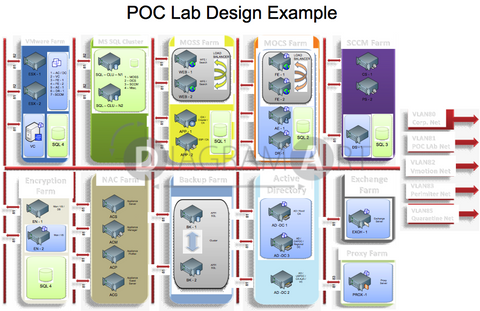 Example of POC Lab Design , Royalty Free Diagram - DIAGRAMART AUTHOR, DiagramArt