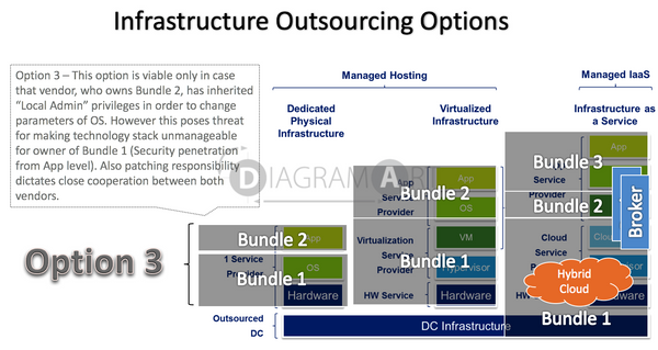 Infrastructure Outsourcing Options - Option 3 , Royalty Free Diagram - DIAGRAMART AUTHOR, DiagramArt